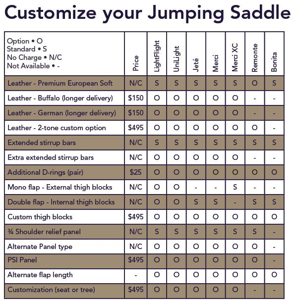 Jumping Saddle Options Chart