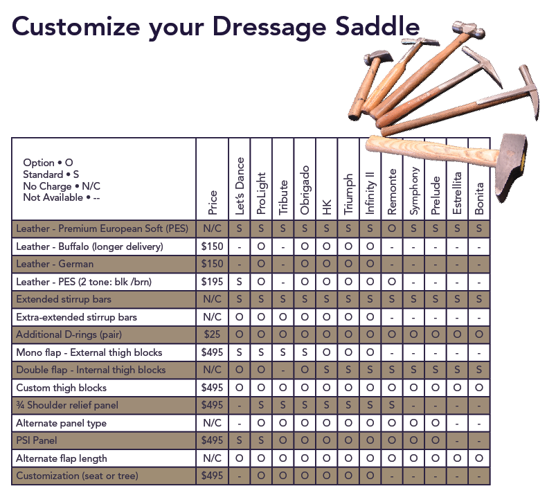 Dressage Saddle Options Chart